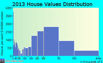 San Jose home values distribution