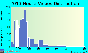Doffing home values distribution