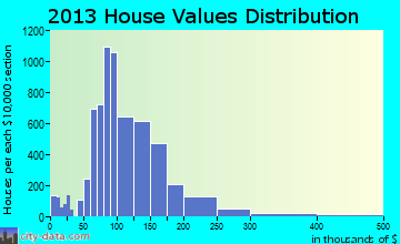 Duncanville home values distribution