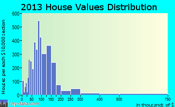 Eagle Pass home values distribution