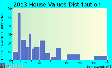 Earth home values distribution