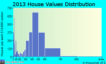 San Leandro home values distribution