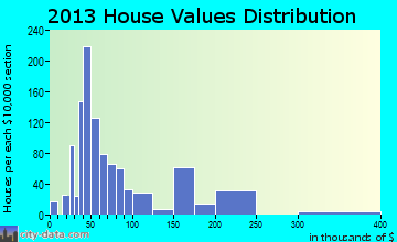 Eastland home values distribution
