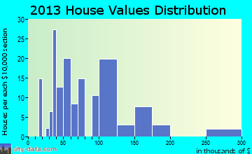 Ector home values distribution