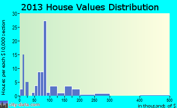 Edom home values distribution