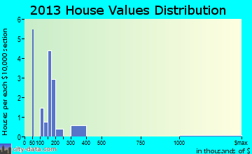 San Lucas home values distribution