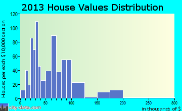 Eldorado home values distribution