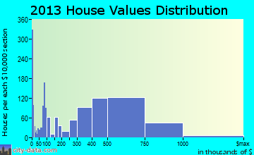 San Luis Obispo home values distribution