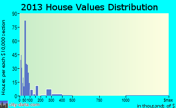 Emory home values distribution