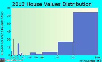 San Marino home values distribution