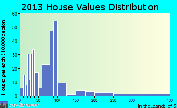Eustace home values distribution