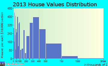 San Marcos home values distribution