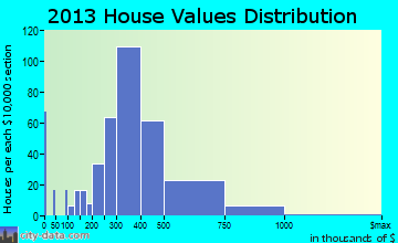 Fair Oaks Ranch home values distribution