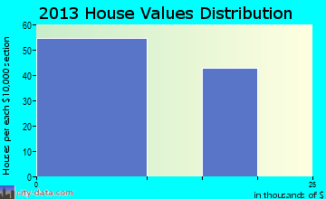 Falcon Heights home values distribution