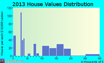 Falcon Lake Estates home values distribution