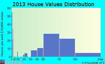 San Martin home values distribution