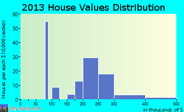 San Miguel home values distribution