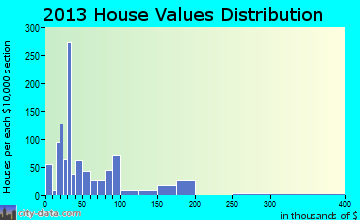 Floydada home values distribution