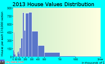 Flower Mound home values distribution