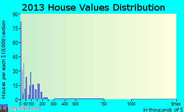 Fort Davis home values distribution