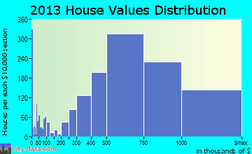 San Mateo home values distribution