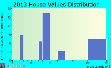 Fort Hood home values distribution