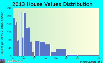Fort Stockton home values distribution