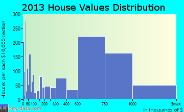 San Rafael home values distribution