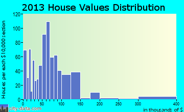 Friona home values distribution