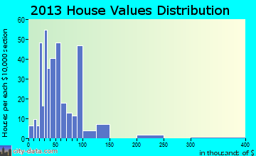 Frost home values distribution