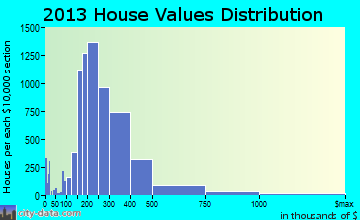Frisco home values distribution