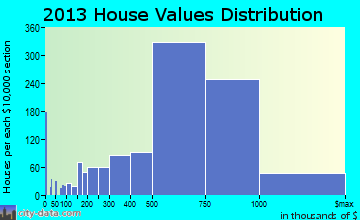 San Ramon home values distribution