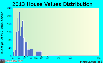 Gatesville home values distribution