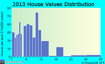 George West home values distribution