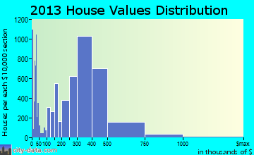 Santa Ana home values distribution