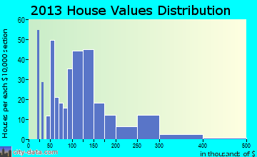 Glen Rose, TX house values