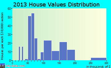 Godley home values distribution