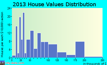 Golinda home values distribution