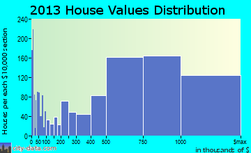 Santa Barbara home values distribution