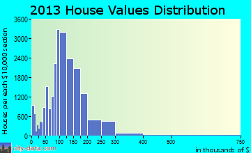 Grand Prairie home values distribution