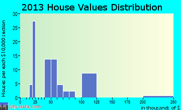Granjeno home values distribution