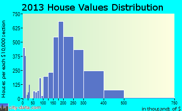 Grapevine home values distribution
