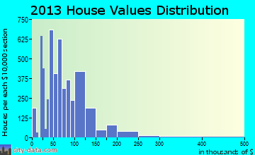 Greenville home values distribution