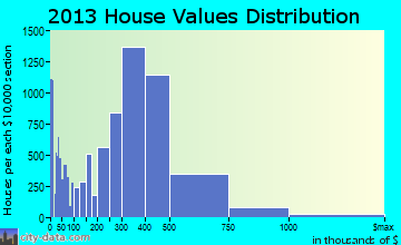 Santa Clarita home values distribution