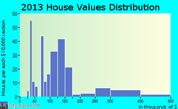 Gunter home values distribution
