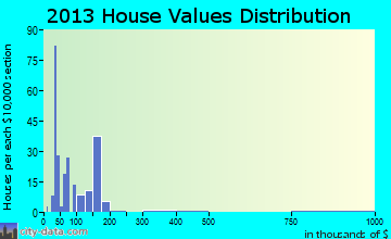 Hackberry home values distribution