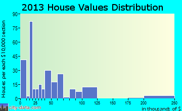 Happy home values distribution