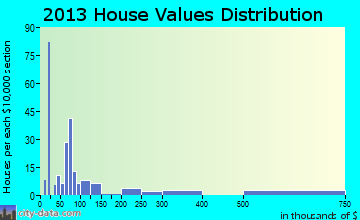 Hardin home values distribution