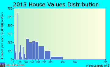 Harker Heights home values distribution