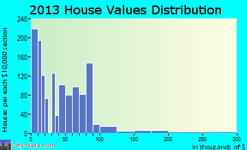 Haskell home values distribution